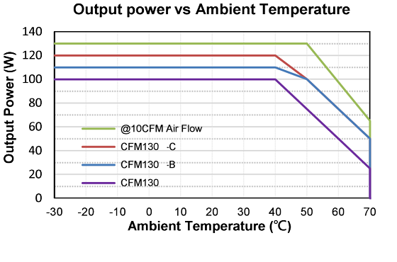Output power vs Ambient Temperature