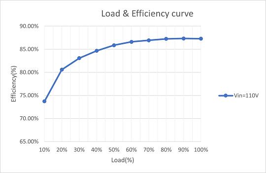 (E)Load & Efficiency Curve